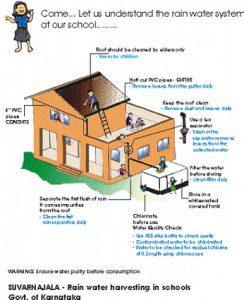 The Schools For Rainwater ...