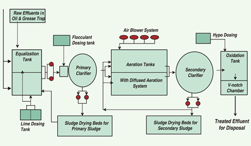 Schematic Flow Diagram of Typical ETP - Clean India Journal