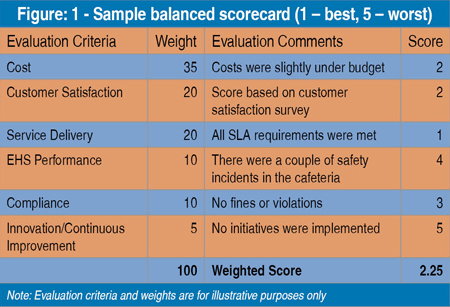 balanced scorecard journal Journal of environment and earth science wwwiisteorg.