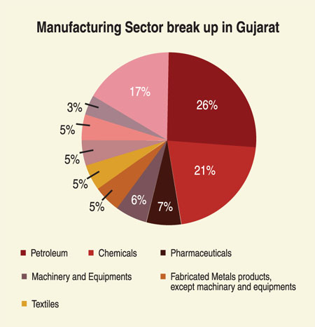 Manufacturing Sector Break Up In Gujarat Clean India Journal