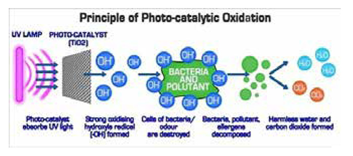 Principal ofPhoto-catalytic Oxidation