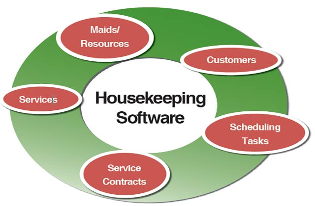 Housekeeping Software Minimizing Risk, Captivating Service