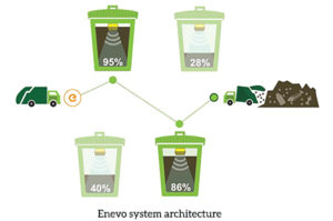 Waste Management System: Malaysian Model - Clean India Journal